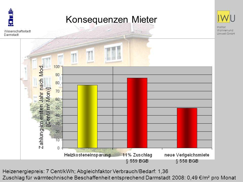 Konsequenzen Mieter Wissenschaftsstadt. Darmstadt. Heizenergiepreis: 7 Cent/kWh; Abgleichfaktor Verbrauch/Bedarf: 1,36.