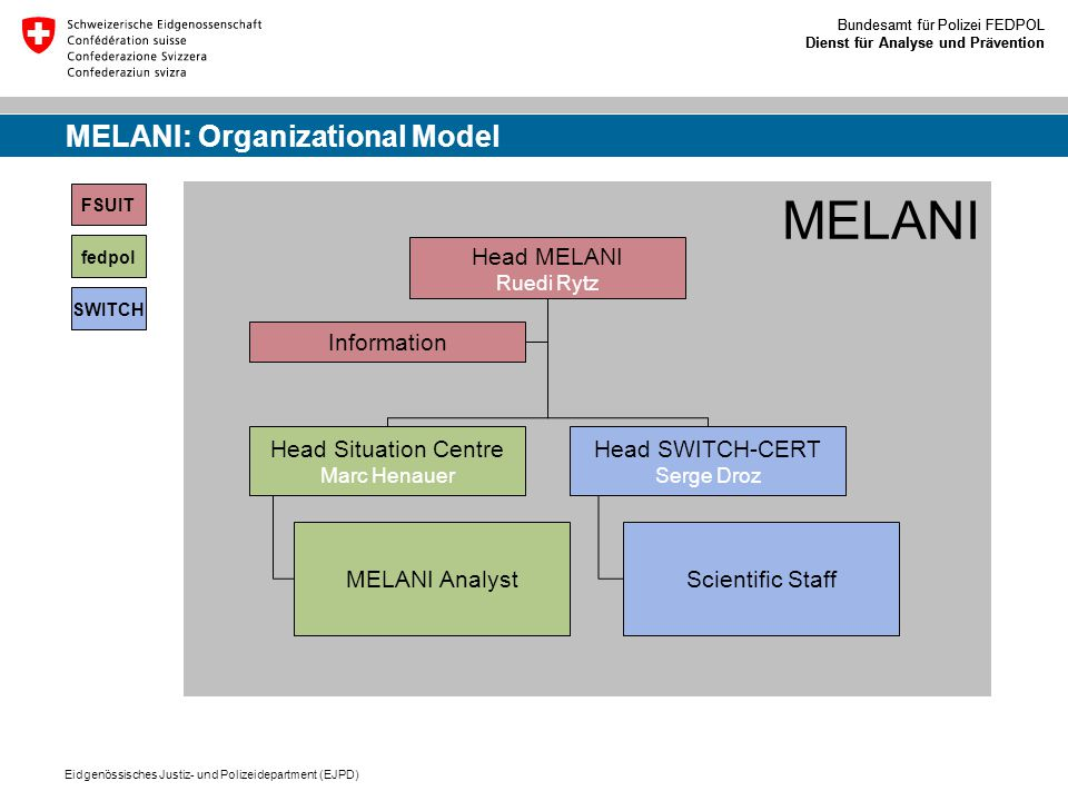 MELANI: Organizational Model