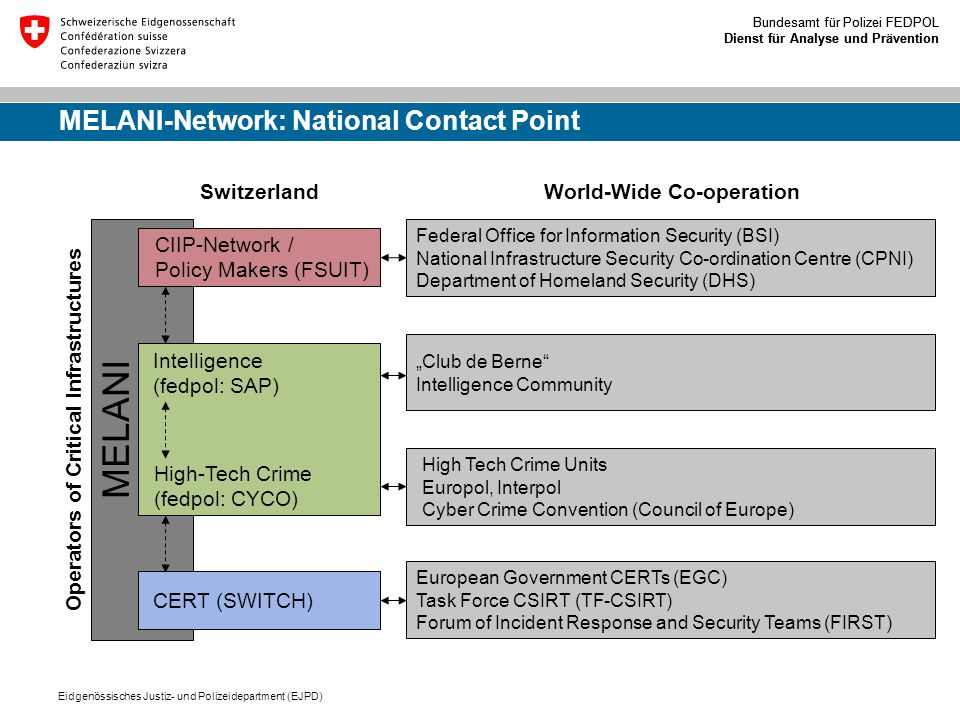 MELANI-Network: National Contact Point