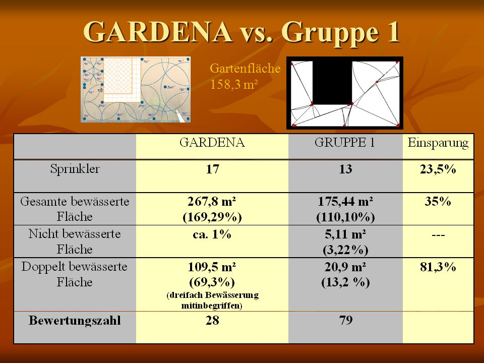 GARDENA vs. Gruppe 1 Gartenfläche 158,3 m²