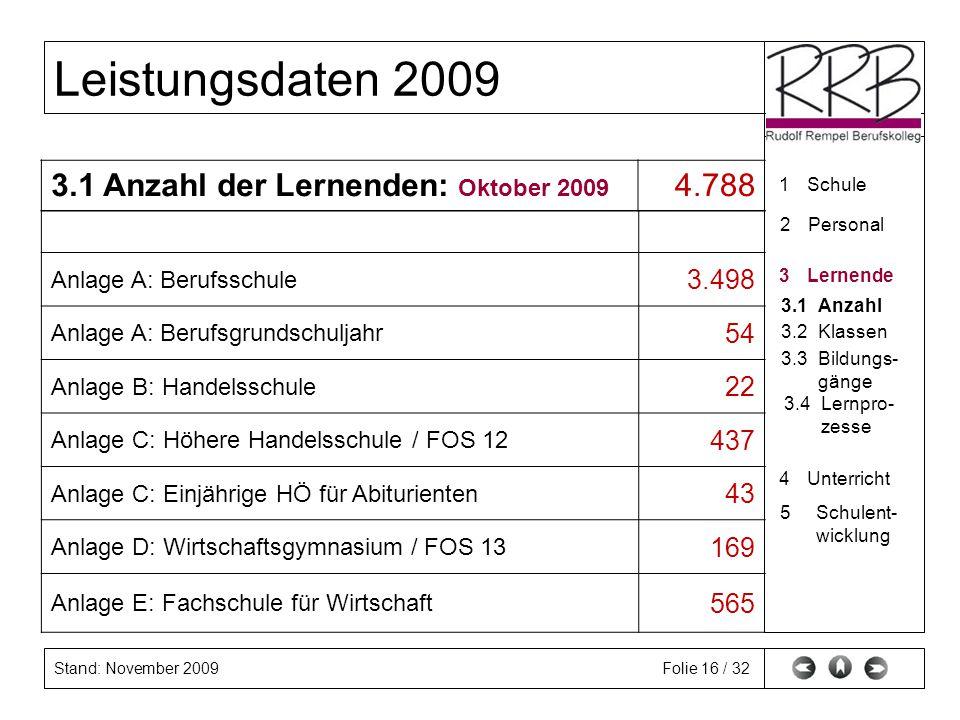 3.1 Anzahl der Lernenden: Oktober 2009 4.788