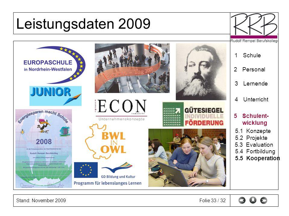 1 Schule 2 Personal. 3 Lernende. 4 Unterricht. 5 Schulent- wicklung. 5.1 Konzepte. 5.2 Projekte.
