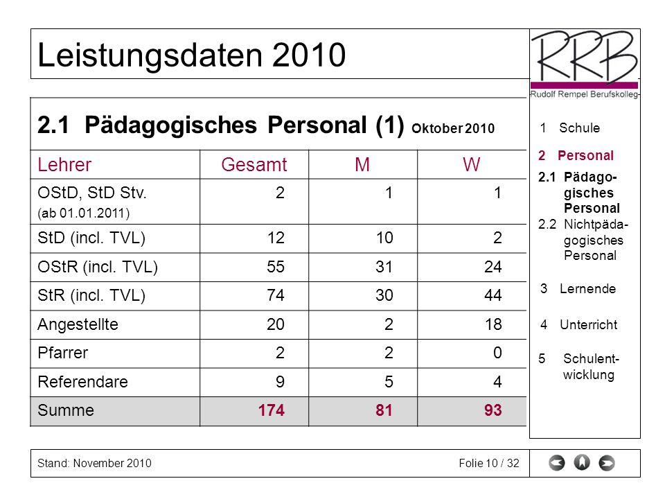 2.1 Pädagogisches Personal (1) Oktober 2010