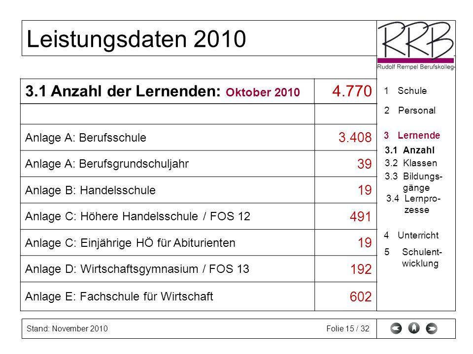 3.1 Anzahl der Lernenden: Oktober 2010 4.770