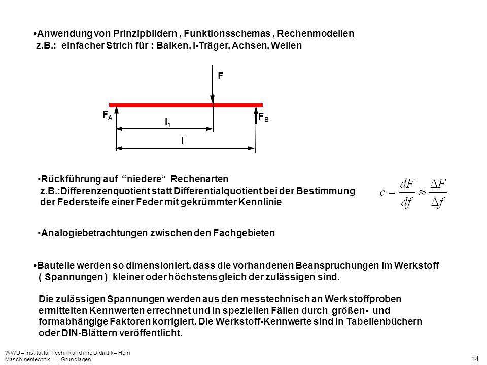 Anwendung von Prinzipbildern , Funktionsschemas , Rechenmodellen