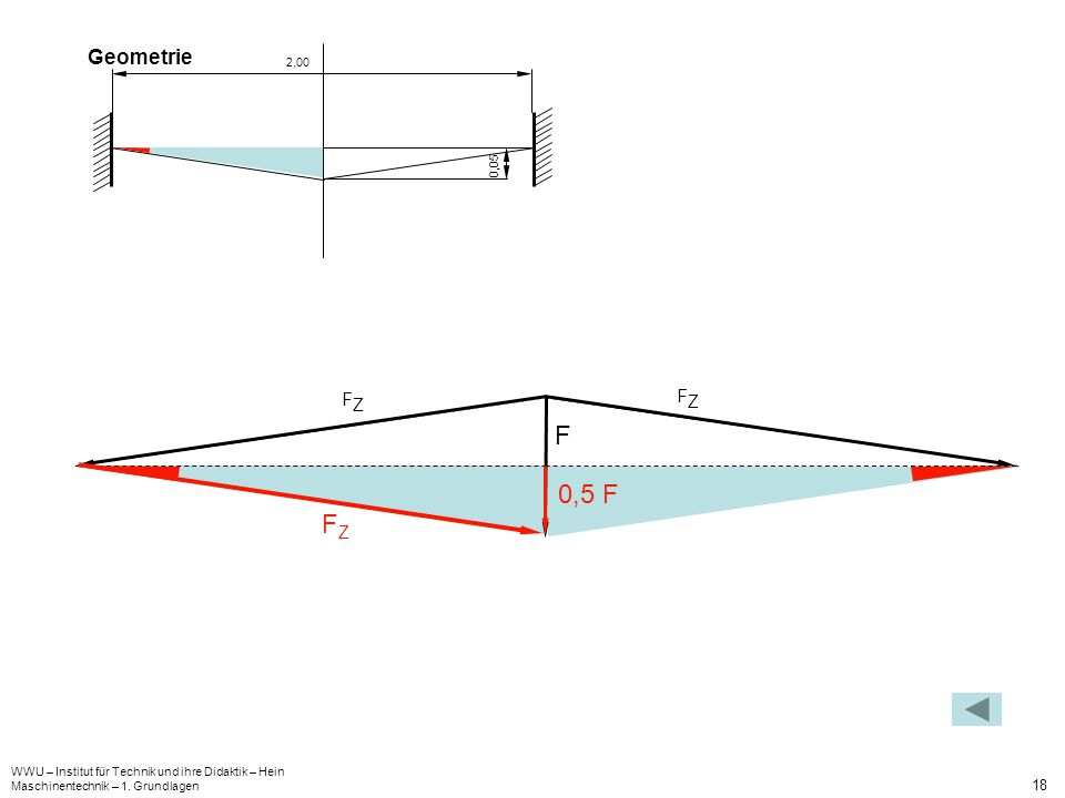 Geometrie 0,05. 2,00. FZ. FZ. F. 0,5 F. FZ. WWU – Institut für Technik und ihre Didaktik – Hein.