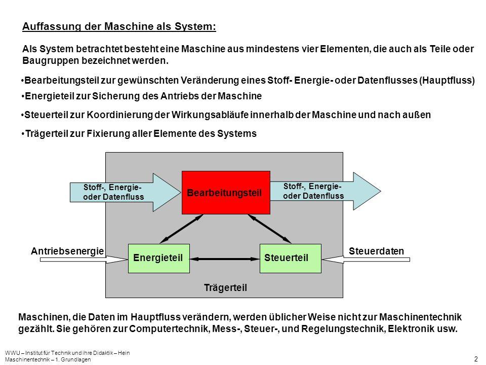 Auffassung der Maschine als System: