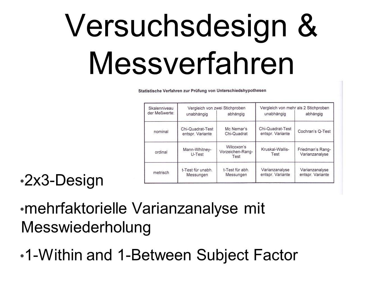 Versuchsdesign & Messverfahren