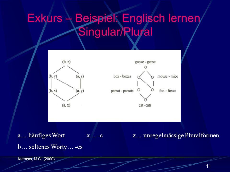Exkurs – Beispiel: Englisch lernen