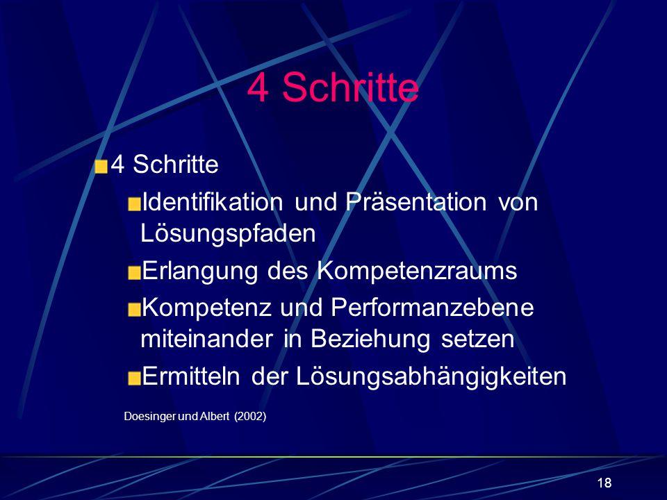 4 Schritte 4 Schritte. Identifikation und Präsentation von Lösungspfaden. Erlangung des Kompetenzraums.