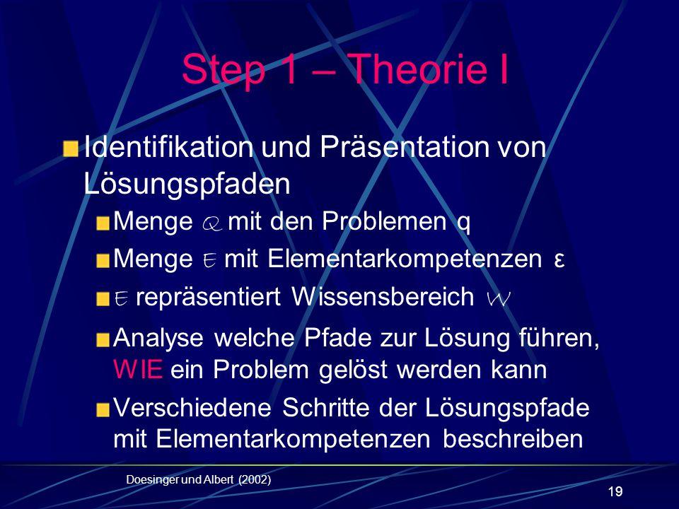 Step 1 – Theorie I Identifikation und Präsentation von Lösungspfaden