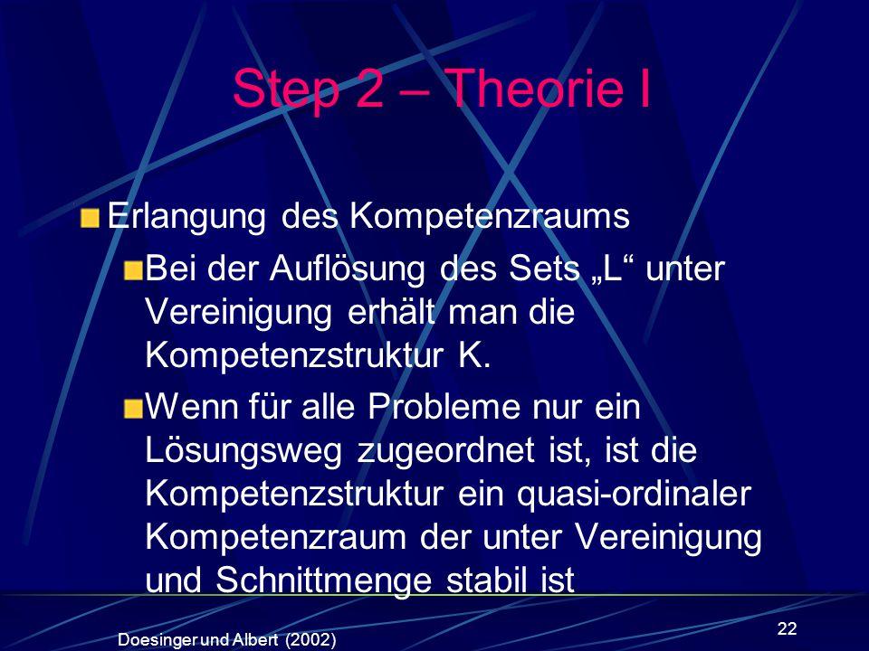 Step 2 – Theorie I Erlangung des Kompetenzraums