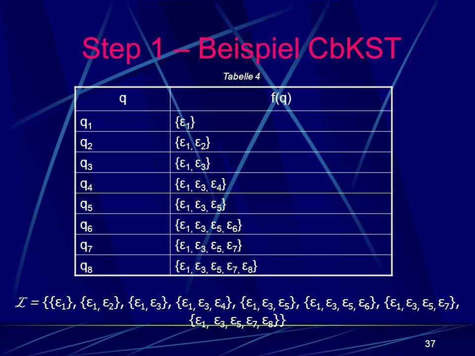 Step 1 – Beispiel CbKST q f(q) q1 {ε1} q2 {ε1, ε2} q3 {ε1, ε3} q4
