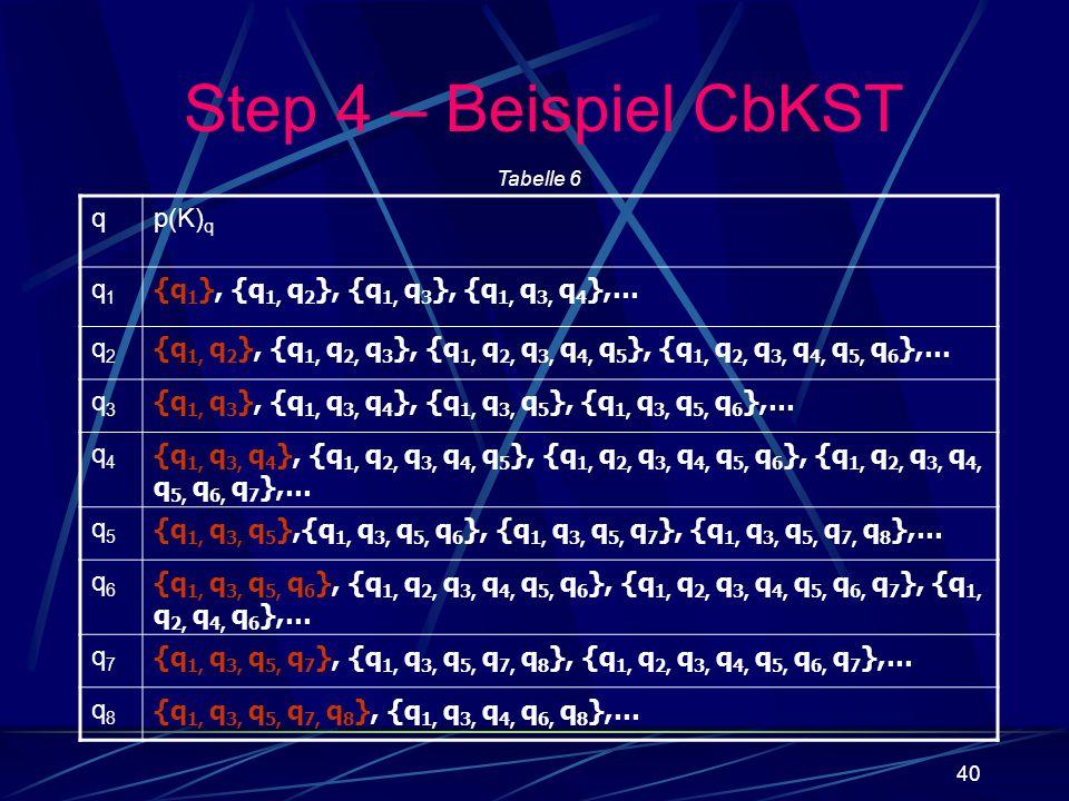 Step 4 – Beispiel CbKST q p(K)q q1