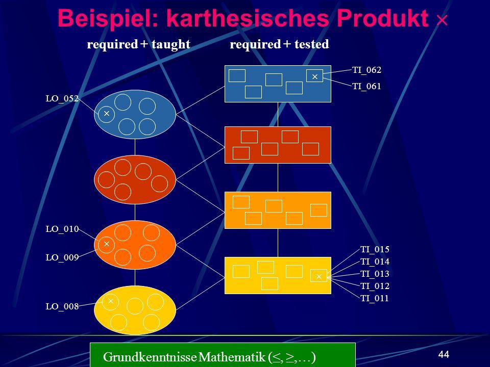 Beispiel: karthesisches Produkt 