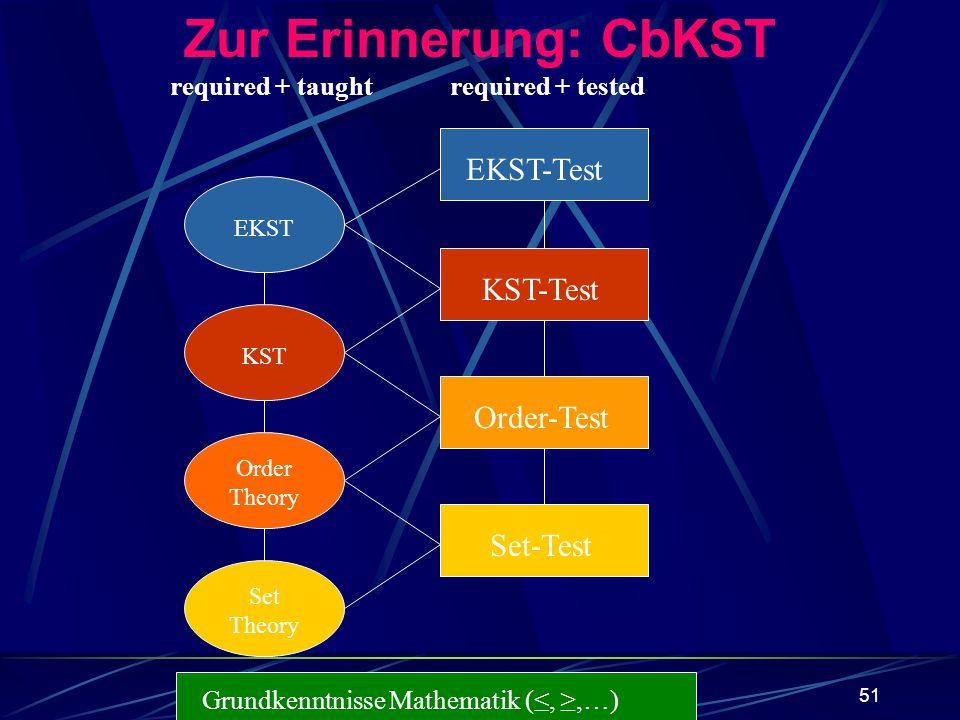 Zur Erinnerung: CbKST EKST-Test KST-Test Order-Test Set-Test