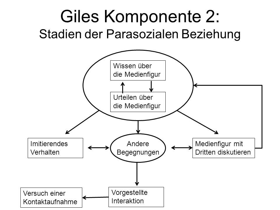 Giles Komponente 2: Stadien der Parasozialen Beziehung