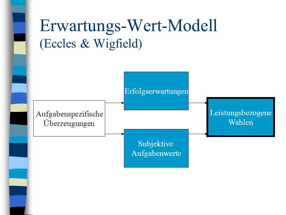 Erwartungs-Wert-Modell (Eccles & Wigfield)