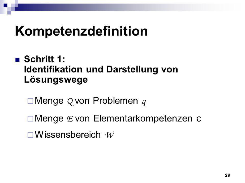 Kompetenzdefinition Schritt 1: Identifikation und Darstellung von Lösungswege. Menge Q von Problemen q.