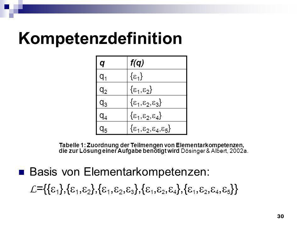 Kompetenzdefinition q. f(q) q1. {1} q2. {1,2} q3. {1,2,3} q4. {1,2,4} q5. {1,2,4,5}