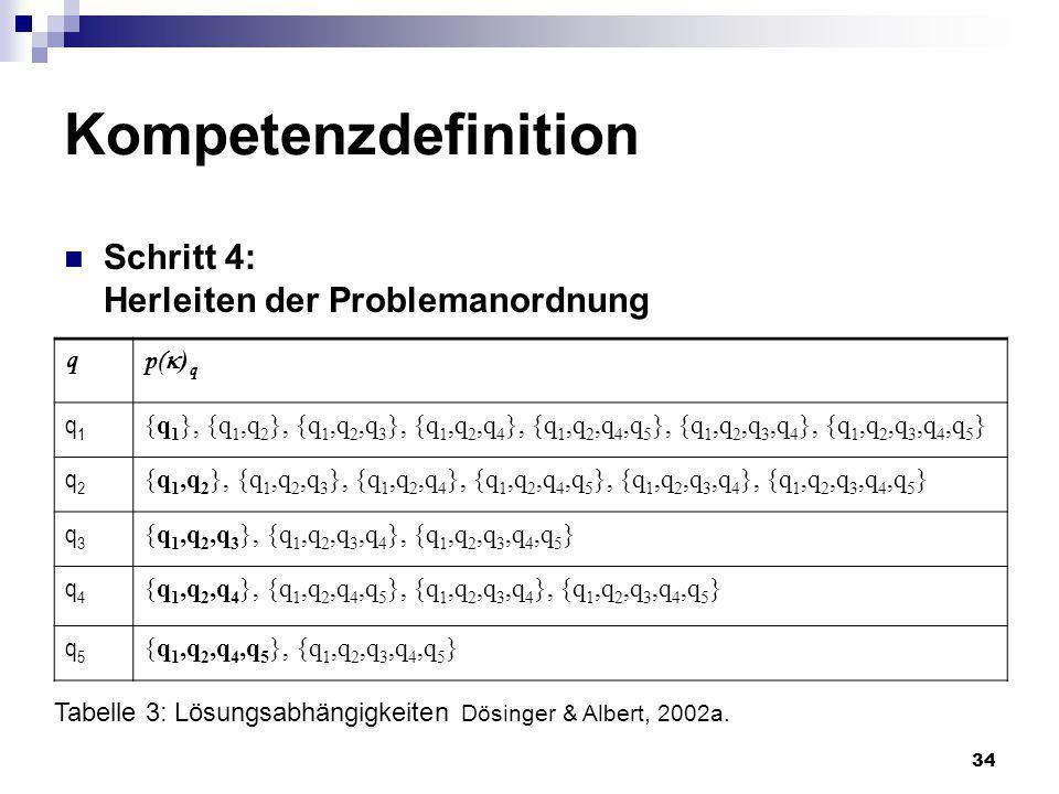 Kompetenzdefinition Schritt 4: Herleiten der Problemanordnung q p()q