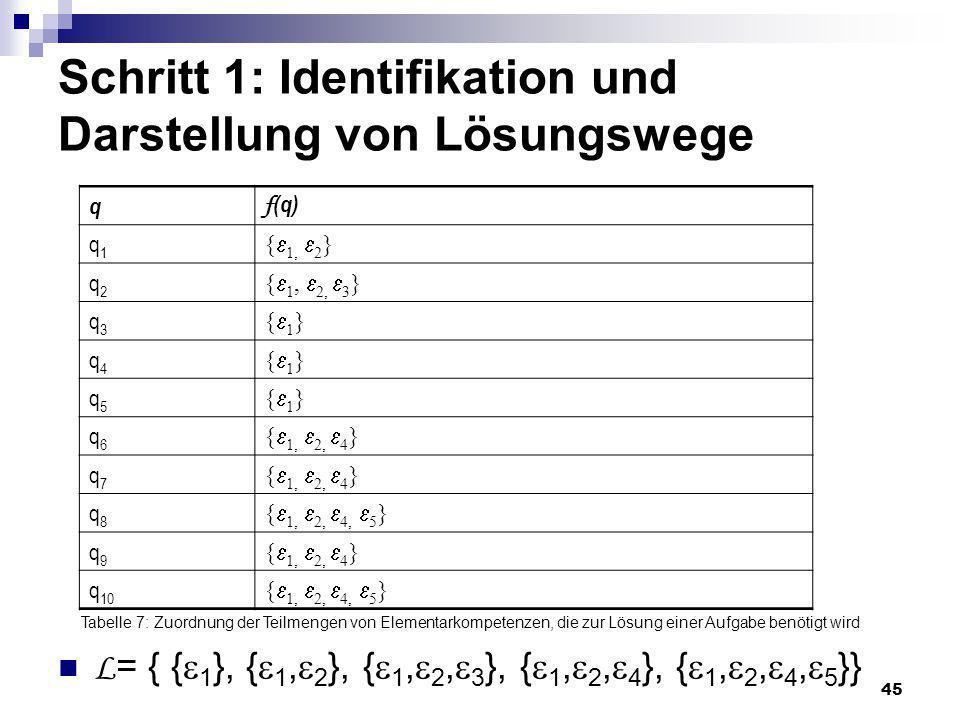 Schritt 1: Identifikation und Darstellung von Lösungswege