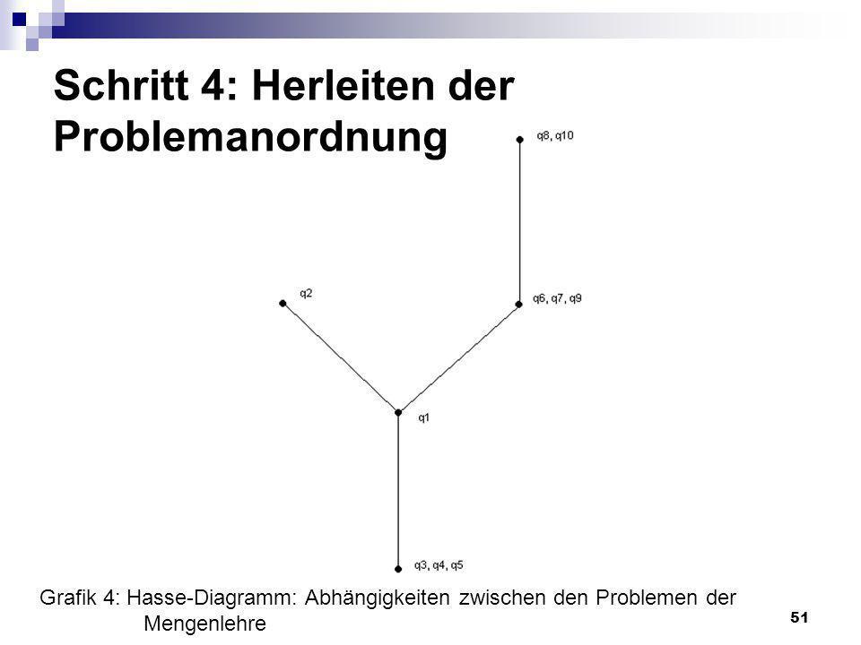 Schritt 4: Herleiten der Problemanordnung