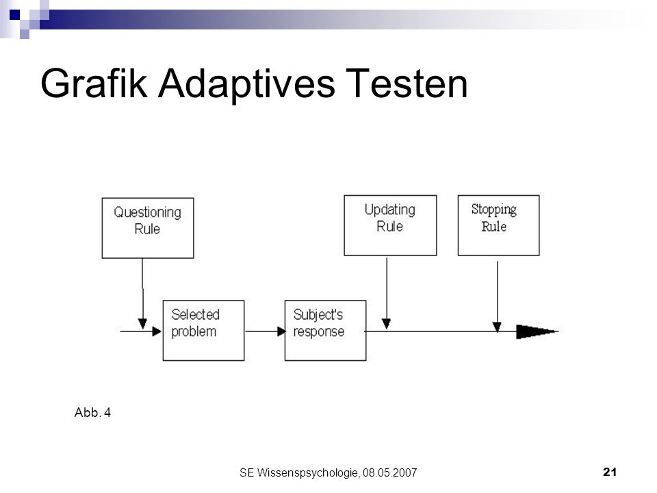 Grafik Adaptives Testen