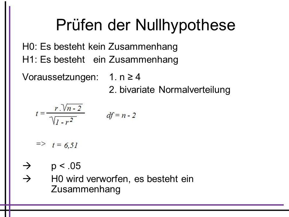 Prüfen der Nullhypothese