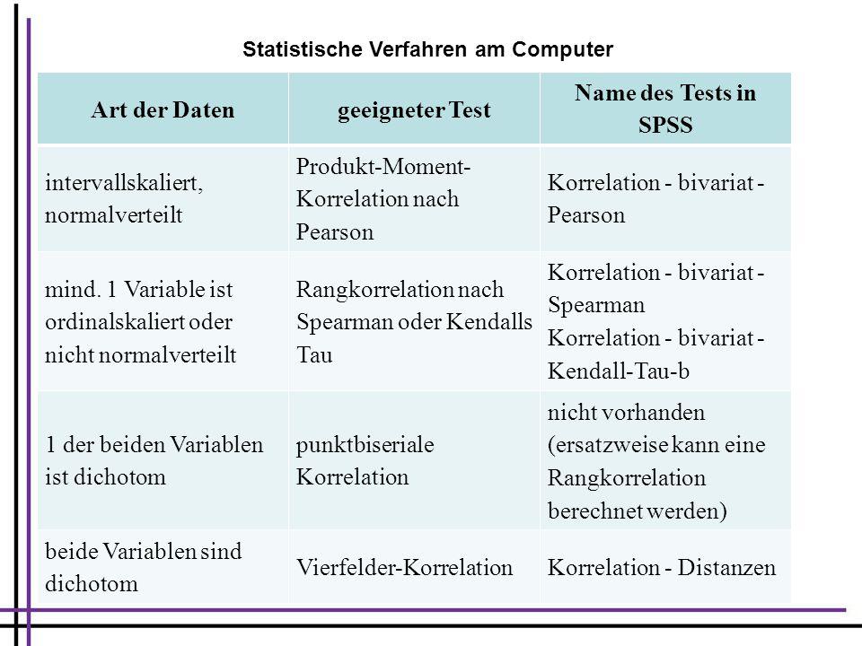Art der Daten geeigneter Test Name des Tests in SPSS