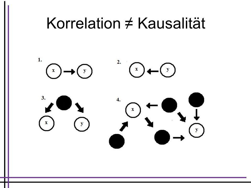 Korrelation ≠ Kausalität