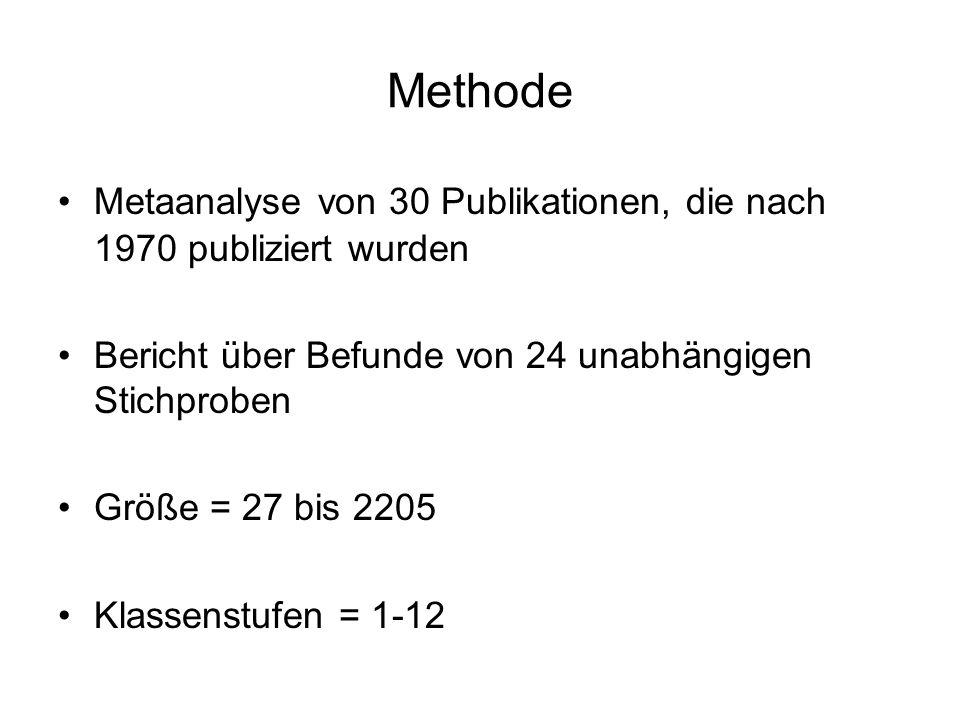 Methode Metaanalyse von 30 Publikationen, die nach 1970 publiziert wurden. Bericht über Befunde von 24 unabhängigen Stichproben.