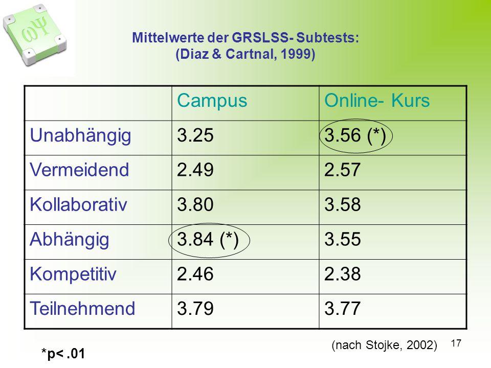 Mittelwerte der GRSLSS- Subtests: (Diaz & Cartnal, 1999)