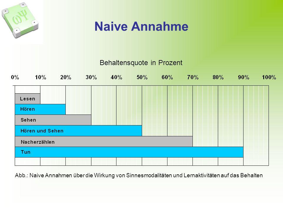Naive Annahme Behaltensquote in Prozent