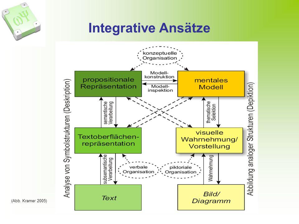 Integrative Ansätze (Abb. Kramer 2005)