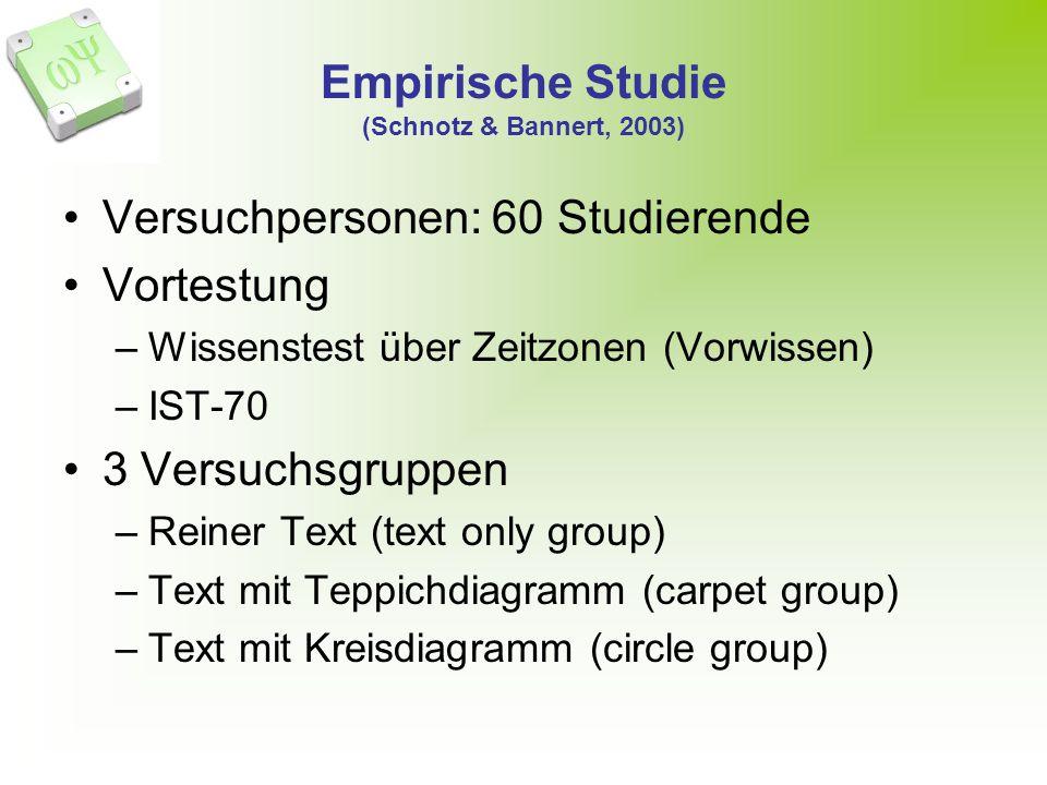 Empirische Studie (Schnotz & Bannert, 2003)