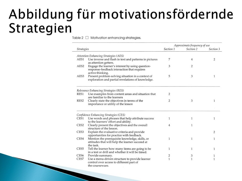 Abbildung für motivationsfördernde Strategien