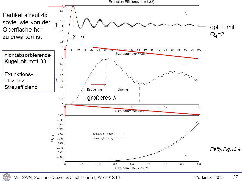 Partikel streut 4x soviel wie von der Oberfläche her zu erwarten ist