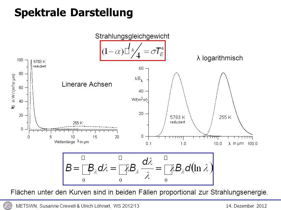Spektrale Darstellung