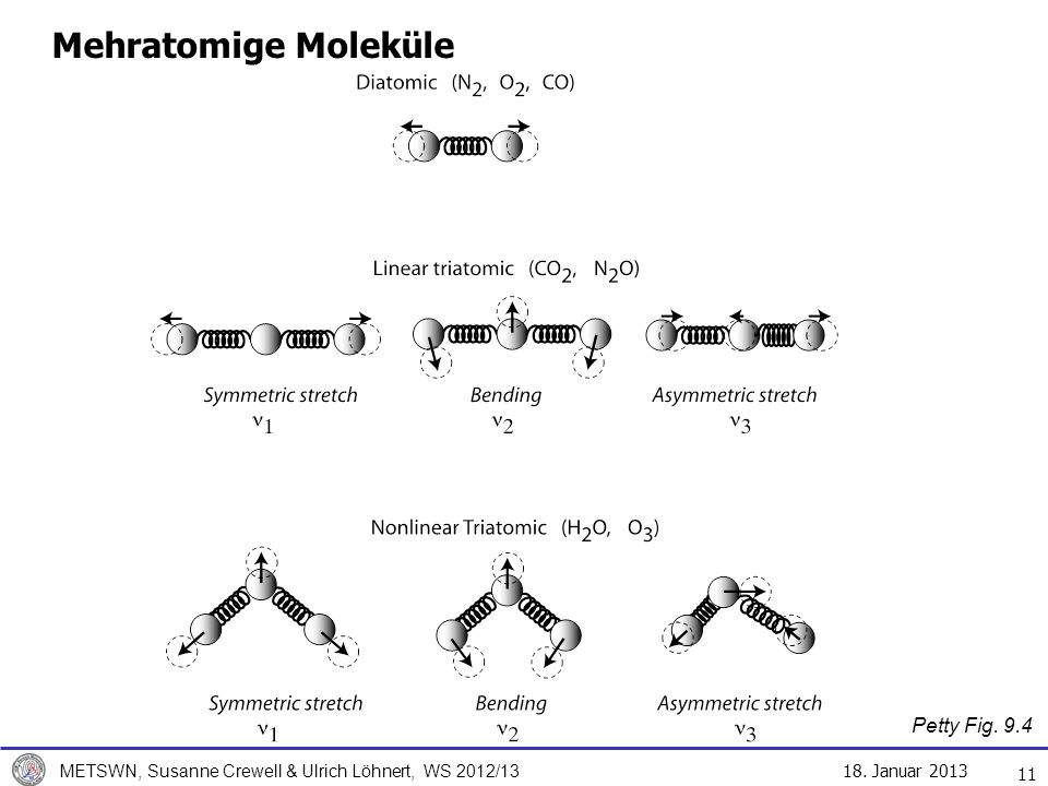 Mehratomige Moleküle Petty Fig. 9.4