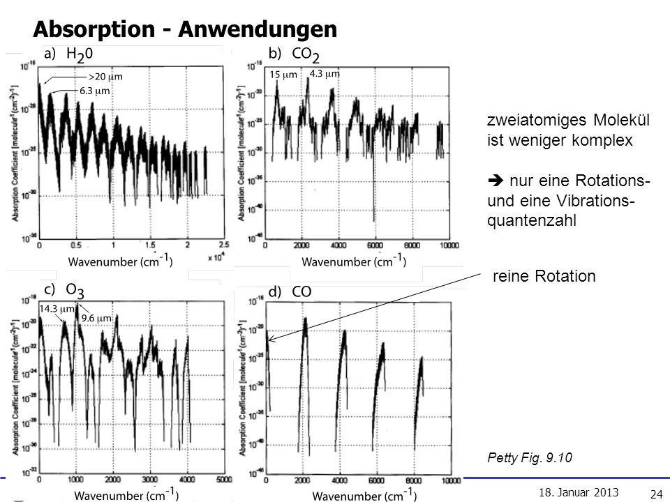 Absorption - Anwendungen