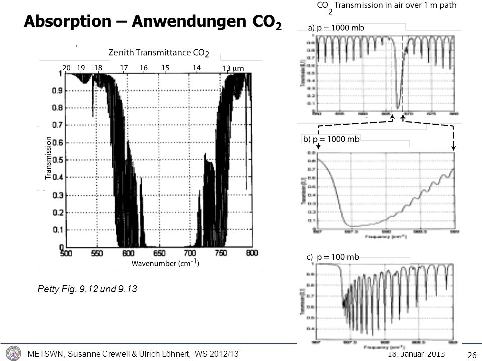 Absorption – Anwendungen CO2