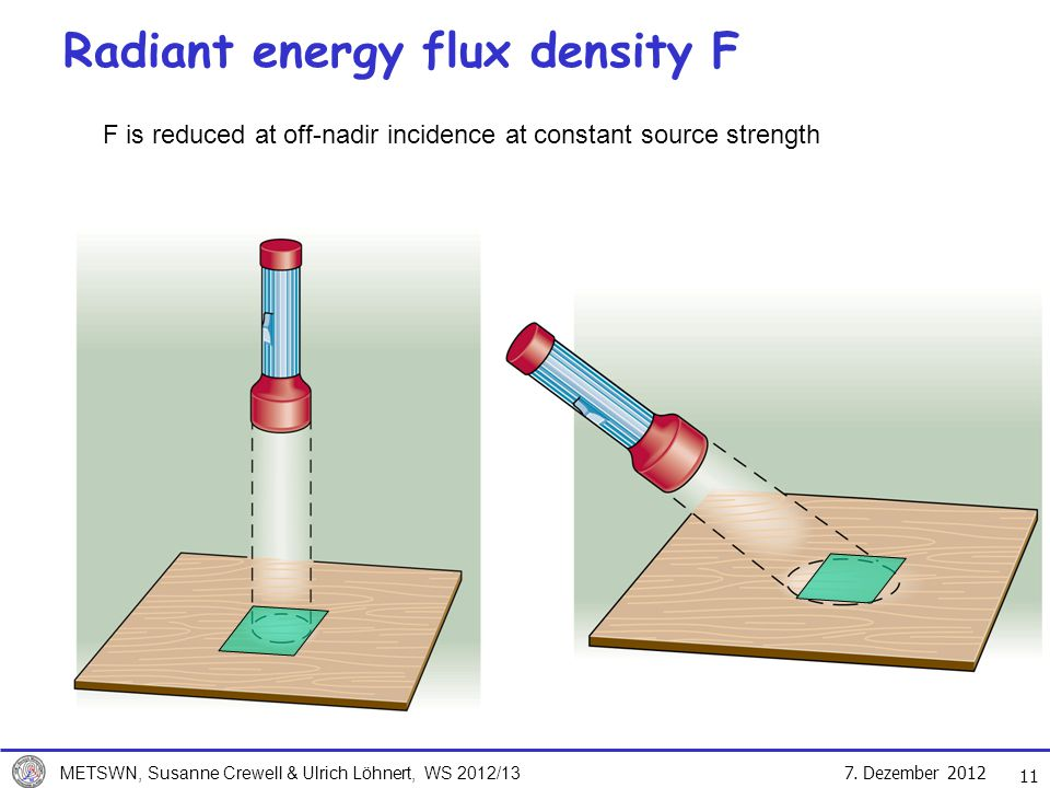 Radiant energy flux density F