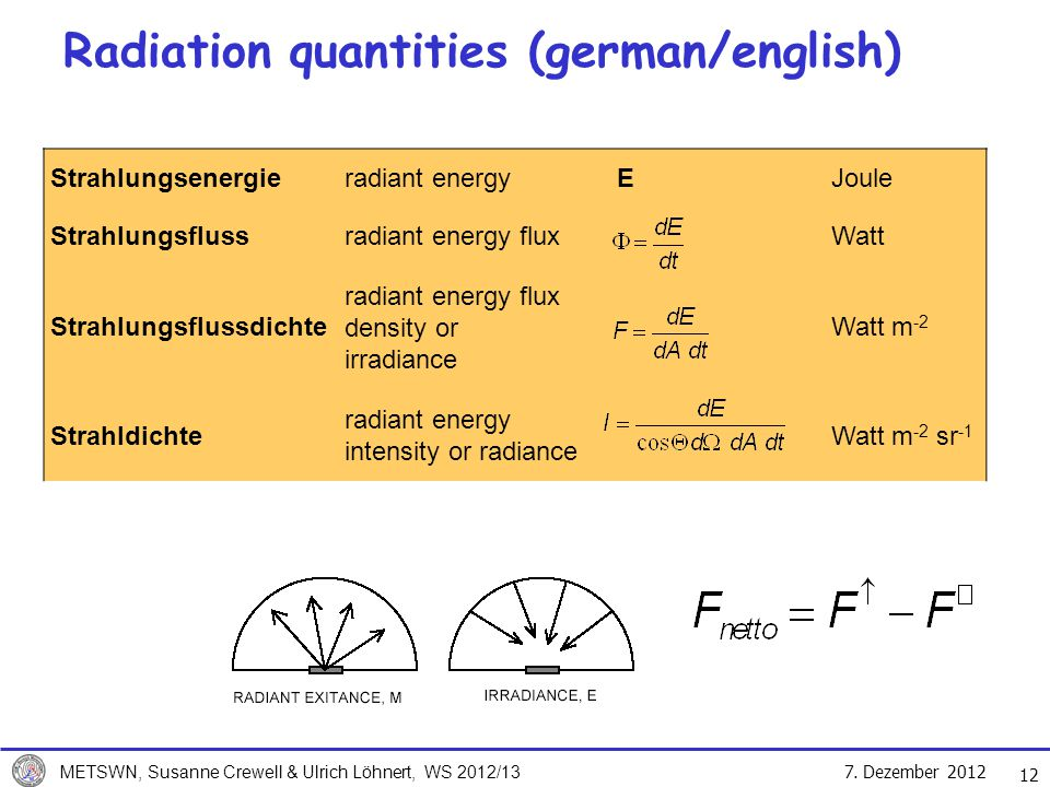 Radiation quantities (german/english)