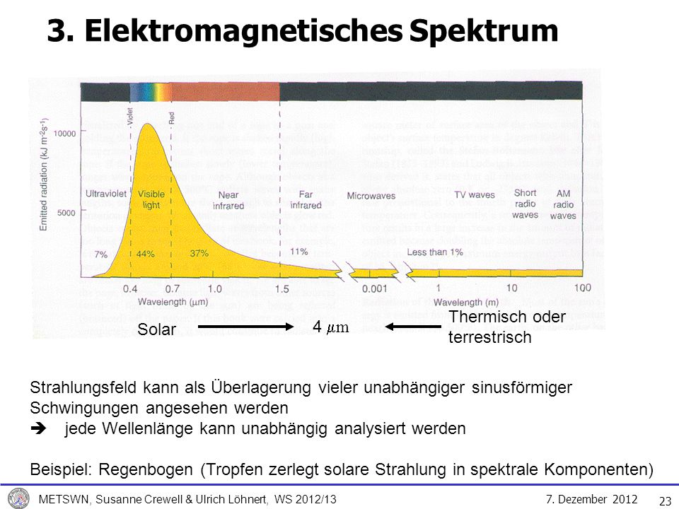 3. Elektromagnetisches Spektrum