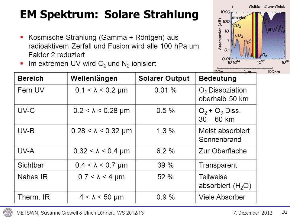 EM Spektrum: Solare Strahlung