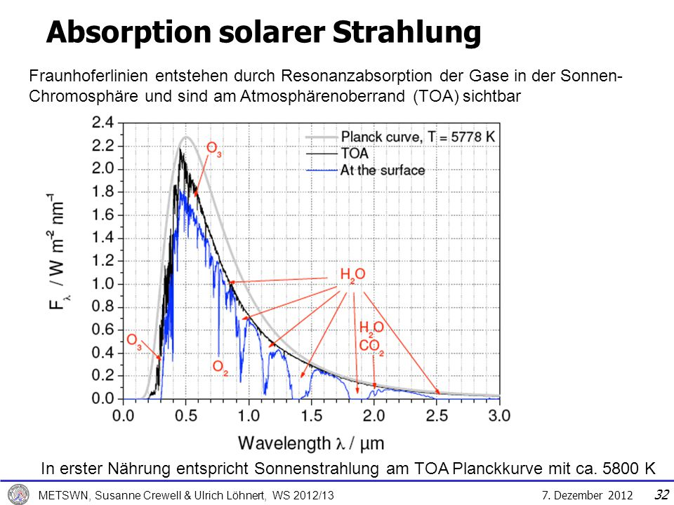 Absorption solarer Strahlung