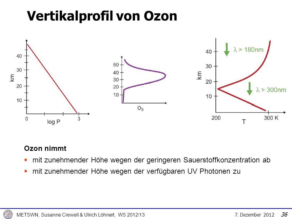 Vertikalprofil von Ozon