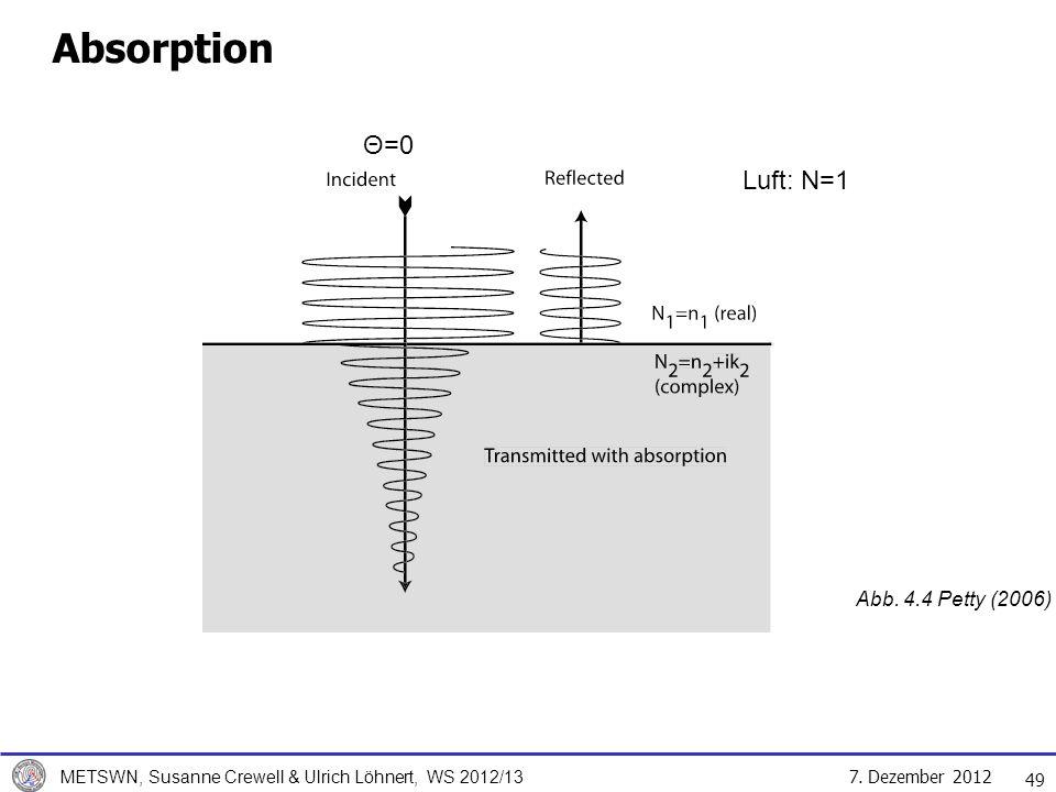 Absorption Θ=0 Luft: N=1 Abb. 4.4 Petty (2006)
