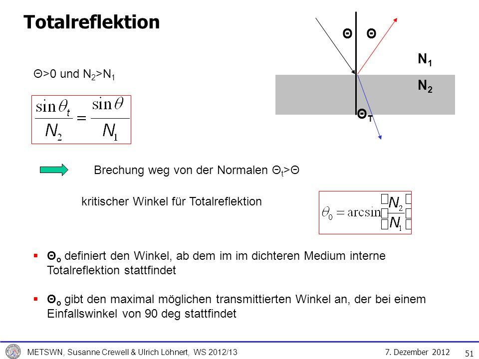 Totalreflektion Θ Θ N1 N2 ΘT Θ>0 und N2>N1 Luft: N=1